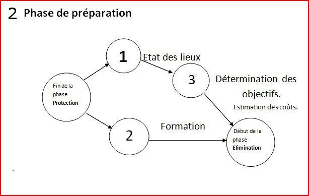 Pert preparation2